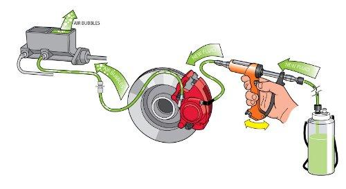 V-5 DIY Reverse Brake and Clutch Bleeder